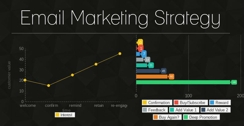 Why bother with email marketing? – Part 2